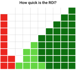From left to right, illustration shows a stack of red squares representing costs, light green squares representing positive cash flow, and dark green squares representing return on investment.